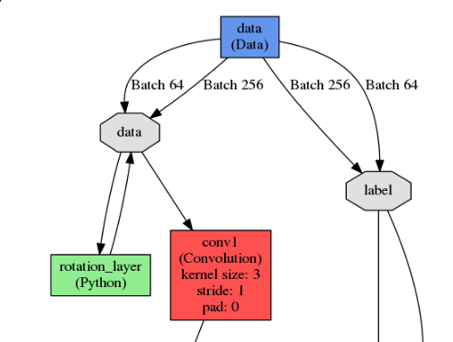 Real time Data Augmentation using Nvidia Digits + Python